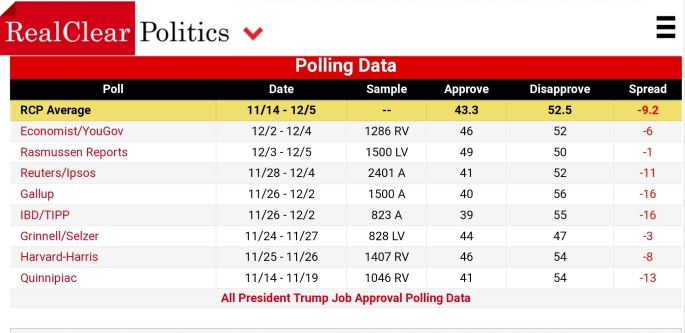 https://www.realclearpolitics.com/epolls/other/president_trump_job_approval-6179.html